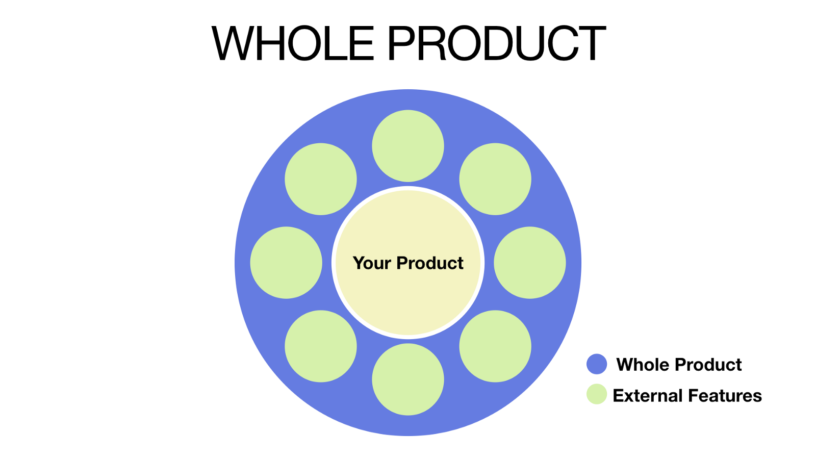 Whole Product diagram