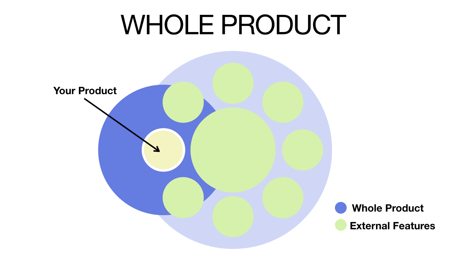 The Whole Product and your product diagram